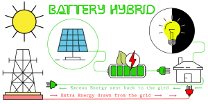 Battery Hybrid system example