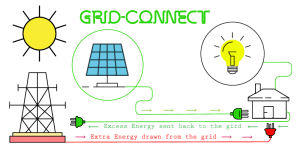 Grid Connect system example
