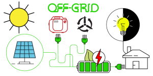 Off-Grid system example